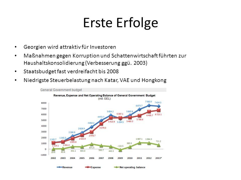 Georgien wird attraktiv für Investoren Maßnahmen gegen Korruption und Schattenwirtschaft führten zur Haushaltskonsolidierung (Verbesserung ggü. 2003)