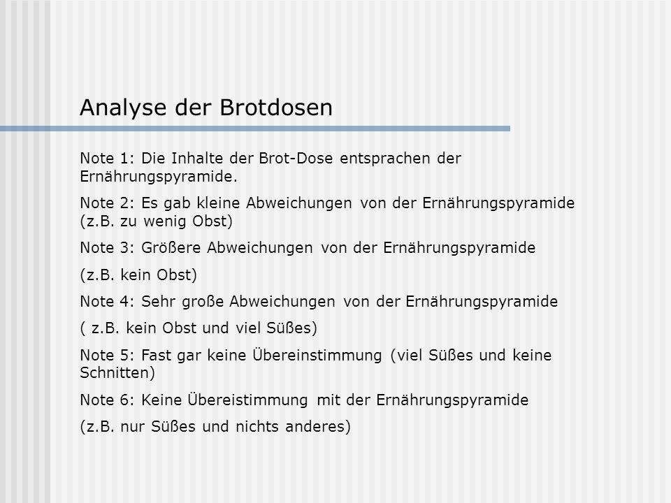 Analyse der Brotdosen Note 1: Die Inhalte der Brot-Dose entsprachen der Ernährungspyramide. Note 2: Es gab kleine Abweichungen von der Ernährungspyram