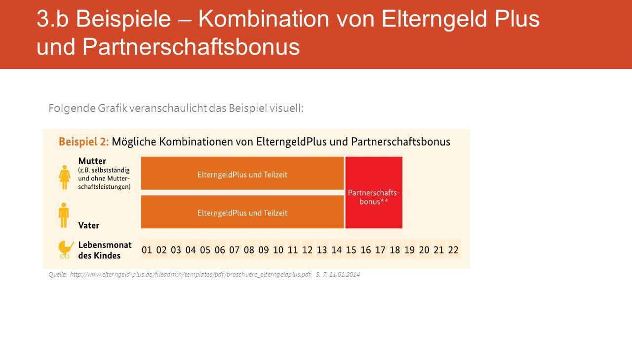 Folgende Grafik veranschaulicht das Beispiel visuell: 3.b Beispiele – Kombination von Elterngeld Plus und Partnerschaftsbonus Quelle: http://www.elterngeld-plus.de/fileadmin/templates/pdf/broschuere_elterngeldplus.pdf, S.