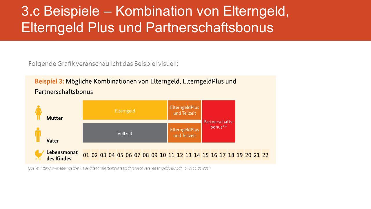 Folgende Grafik veranschaulicht das Beispiel visuell: 3.c Beispiele – Kombination von Elterngeld, Elterngeld Plus und Partnerschaftsbonus Quelle: http://www.elterngeld-plus.de/fileadmin/templates/pdf/broschuere_elterngeldplus.pdf, S.