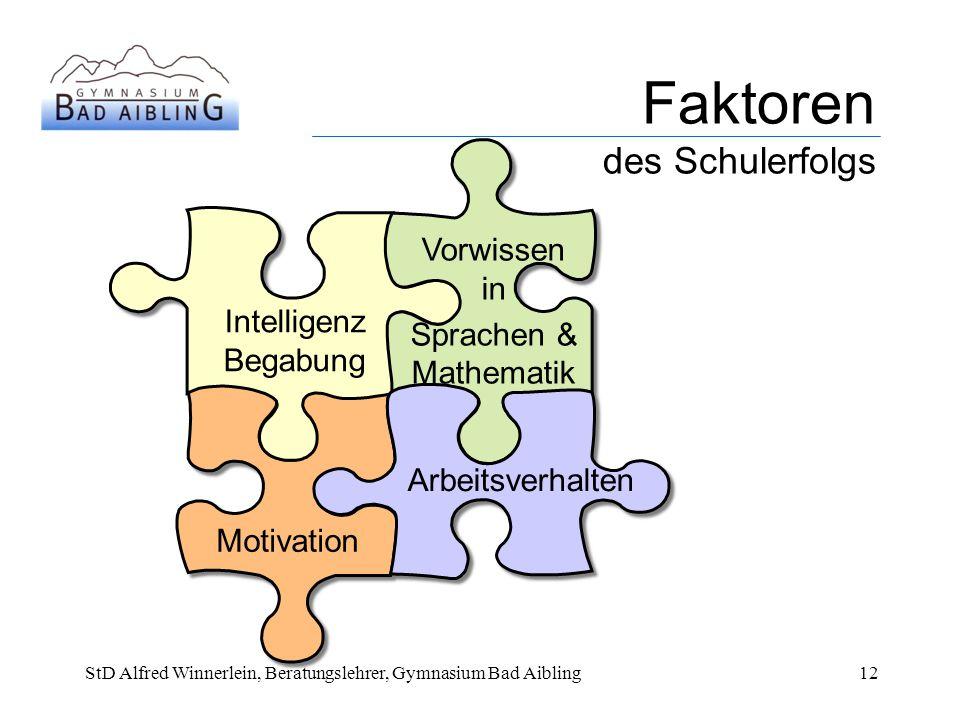 Faktoren des Schulerfolgs Intelligenz Begabung Vorwissen in Sprachen & Mathematik Motivation Arbeitsverhalten StD Alfred Winnerlein, Beratungslehrer, Gymnasium Bad Aibling12