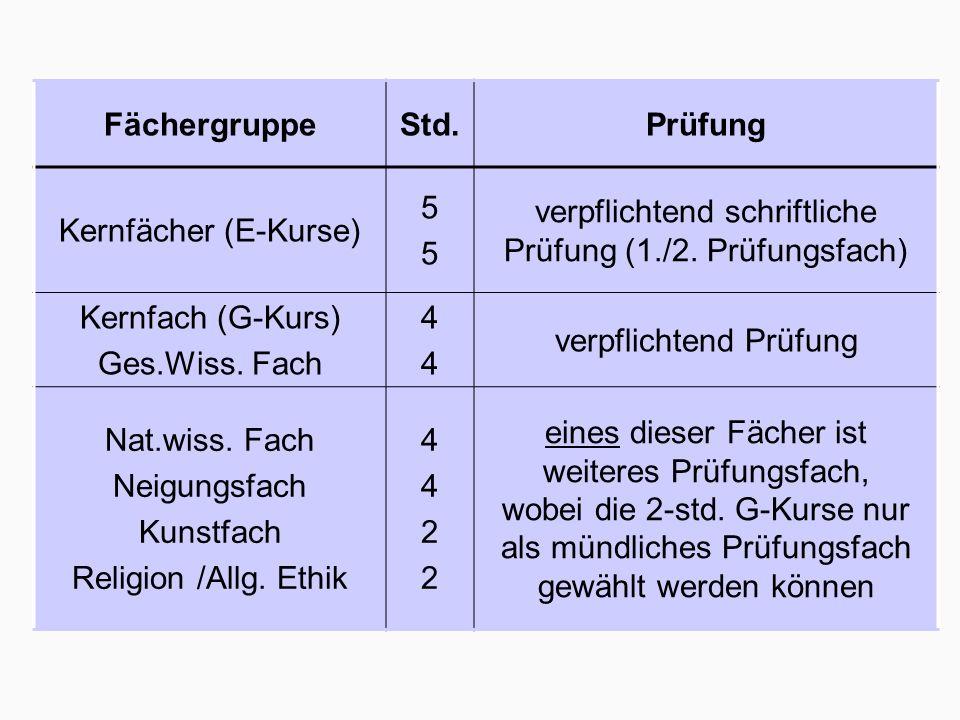 FächergruppeStd.Prüfung Kernfächer (E-Kurse) 5555 verpflichtend schriftliche Prüfung (1./2.