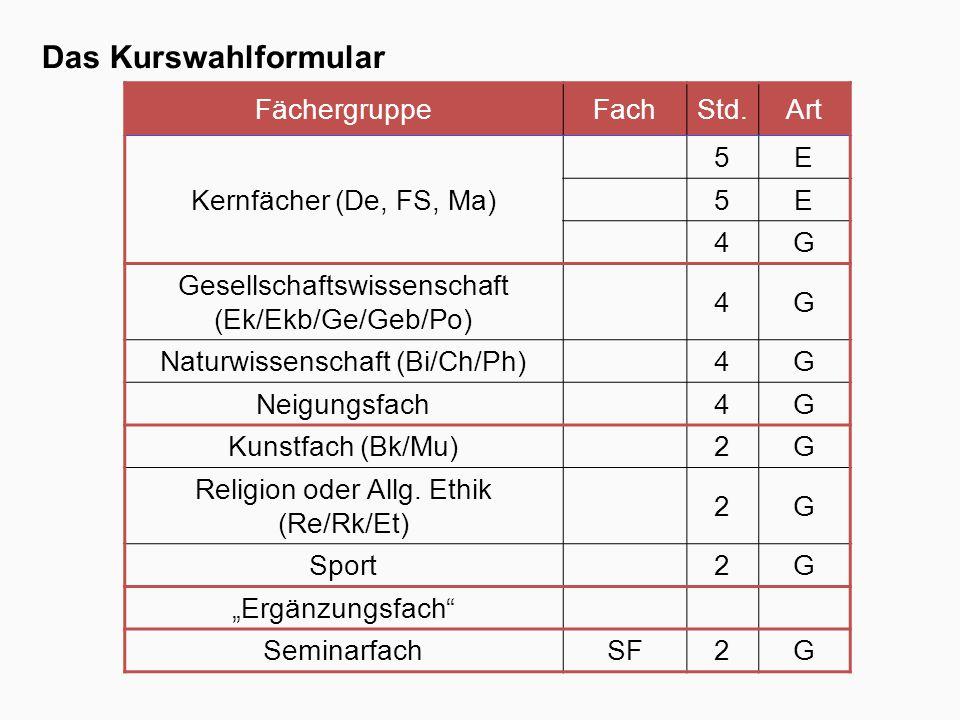 Das Kurswahlformular FächergruppeFachStd.Art Kernfächer (De, FS, Ma) 5E 5E 4G Gesellschaftswissenschaft (Ek/Ekb/Ge/Geb/Po) 4G Naturwissenschaft (Bi/Ch/Ph)4G Neigungsfach4G Kunstfach (Bk/Mu)2G Religion oder Allg.
