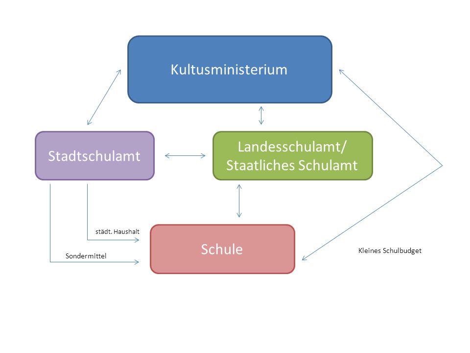 Kultusministerium Stadtschulamt Landesschulamt/ Staatliches Schulamt Schule städt. Haushalt Sondermittel Kleines Schulbudget