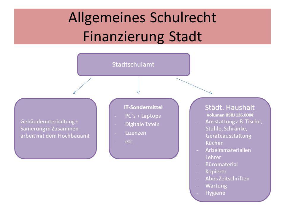 Allgemeines Schulrecht Finanzierung Stadt Stadtschulamt Gebäudeunterhaltung + Sanierung in Zusammen- arbeit mit dem Hochbauamt IT-Sondermittel -PC´s +