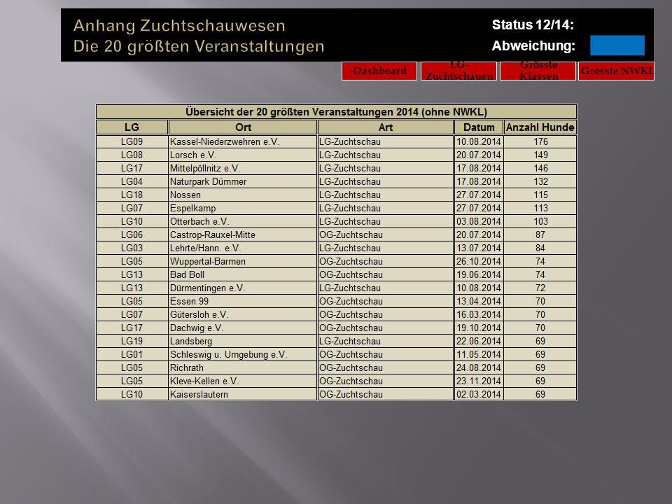 Status 12/14: Abweichung: LG- Zuchtschauen Grösste NWKL Grösste Klassen Dashboard