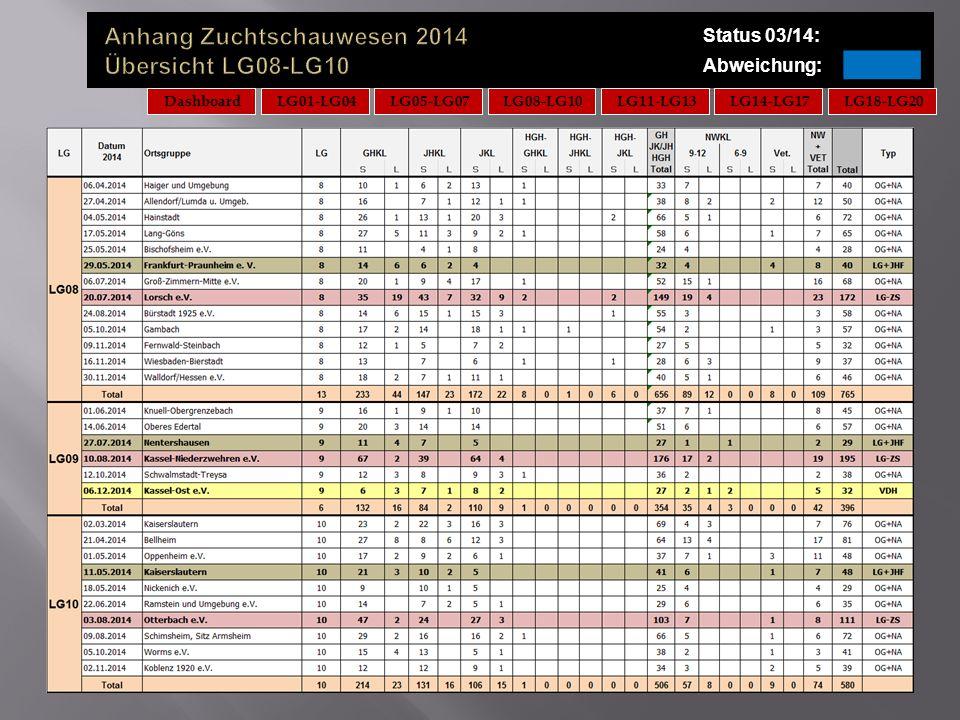 Status 03/14: Abweichung: DashboardLG08-LG10LG11-LG13LG14-LG17LG18-LG20LG05-LG07LG01-LG04