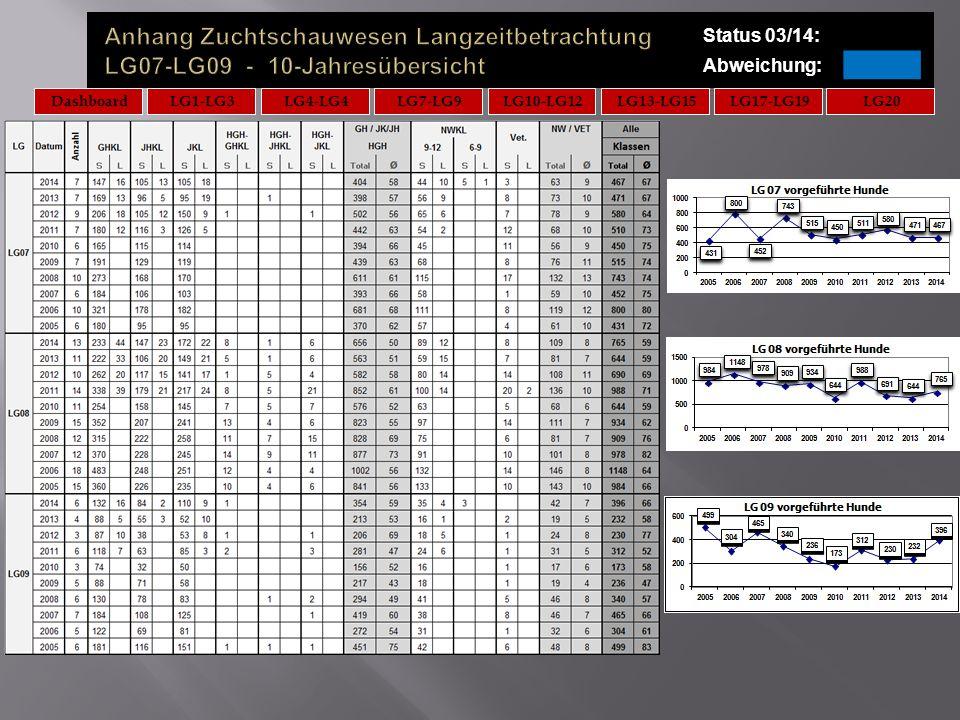 Status 03/14: Abweichung: LG20DashboardLG7-LG9LG10-LG12LG13-LG15LG17-LG19LG4-LG4LG1-LG3