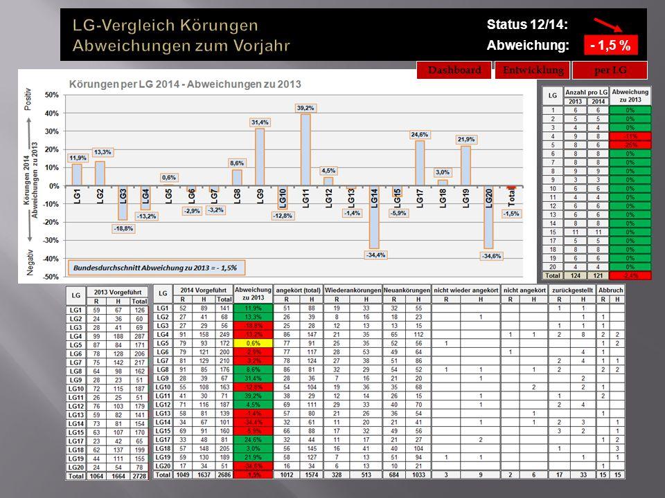 Status 12/14: Abweichung:- 1,5 % Entwicklungper LGDashboard