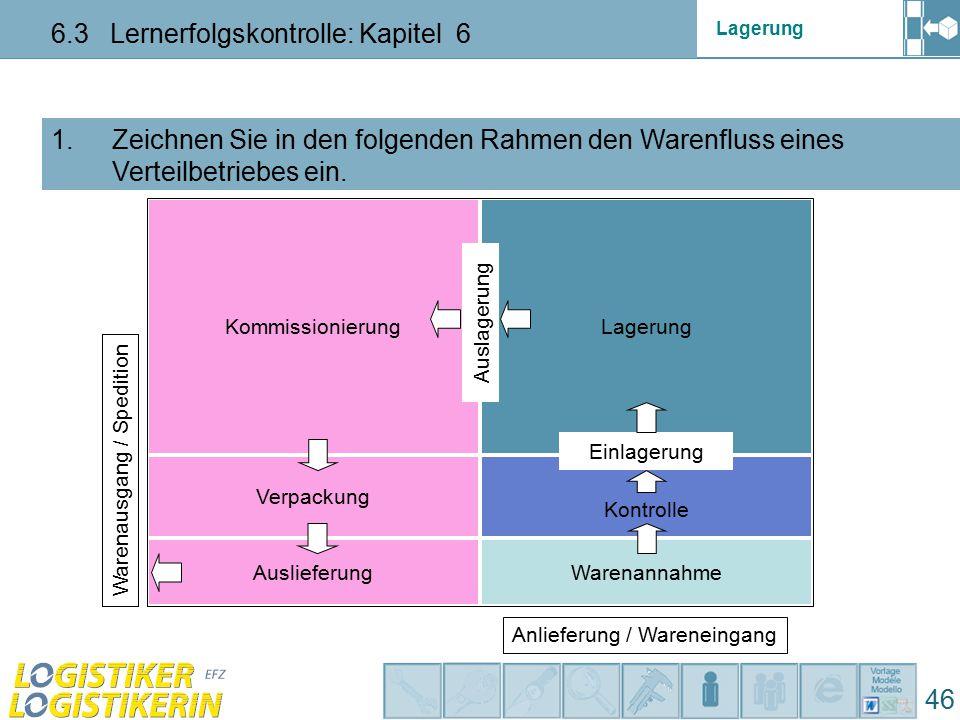 Lagerung 6.3 Lernerfolgskontrolle: Kapitel 6 46 1. Zeichnen Sie in den folgenden Rahmen den Warenfluss eines Verteilbetriebes ein. Kommissionierung Wa