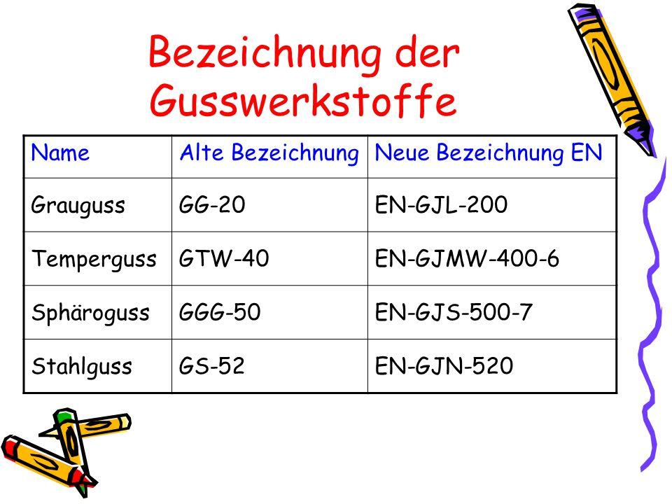 Bezeichnung der Gusswerkstoffe NameAlte BezeichnungNeue Bezeichnung EN GraugussGG-20EN-GJL-200 TempergussGTW-40EN-GJMW-400-6 SphärogussGGG-50EN-GJS-50
