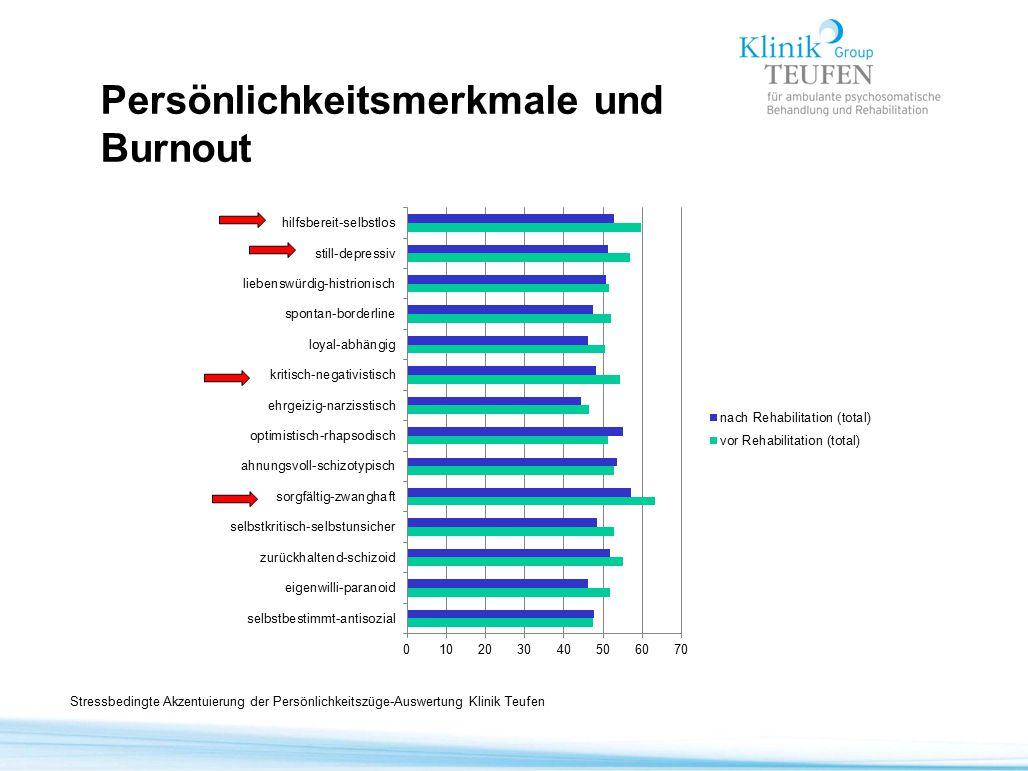 Stressbedingte Akzentuierung der Persönlichkeitszüge-Auswertung Klinik Teufen Persönlichkeitsmerkmale und Burnout