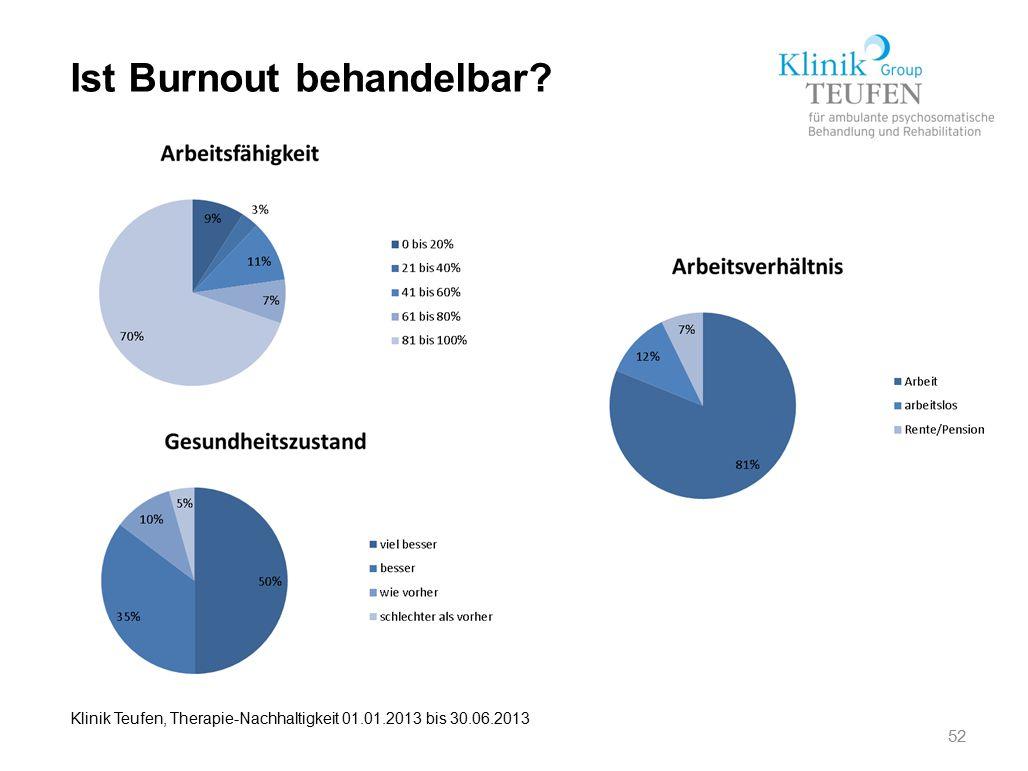 52 Ist Burnout behandelbar? Klinik Teufen, Therapie-Nachhaltigkeit 01.01.2013 bis 30.06.2013