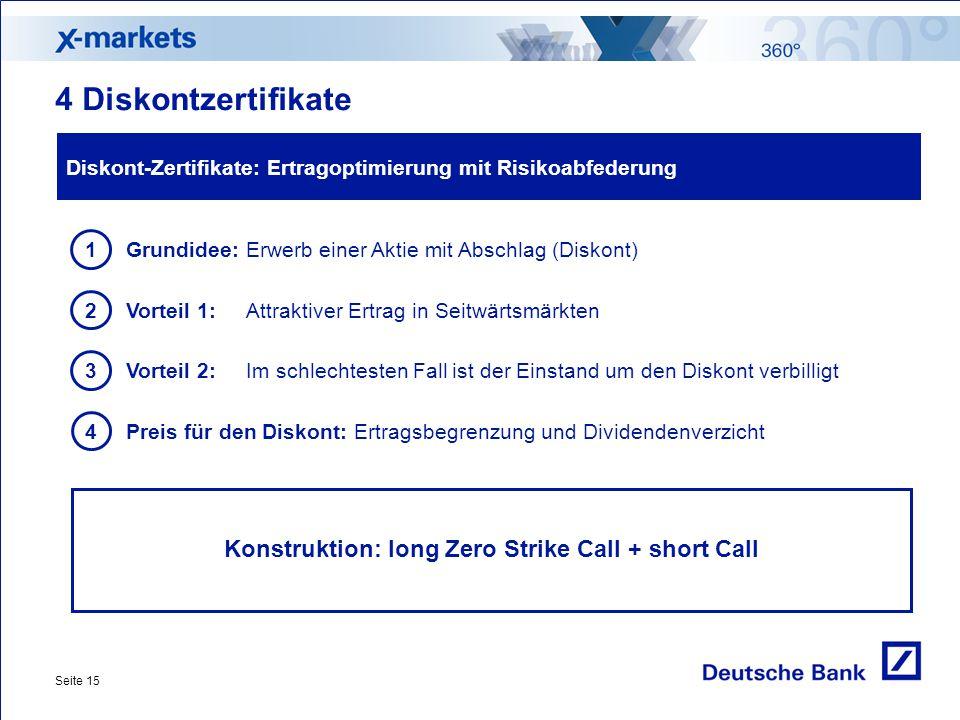 Seite 15 Diskont-Zertifikate: Ertragoptimierung mit Risikoabfederung Grundidee: Erwerb einer Aktie mit Abschlag (Diskont) 1 Preis für den Diskont: Ertragsbegrenzung und Dividendenverzicht 4 Vorteil 1: Attraktiver Ertrag in Seitwärtsmärkten 2 Vorteil 2: Im schlechtesten Fall ist der Einstand um den Diskont verbilligt 3 4 Diskontzertifikate Konstruktion: long Zero Strike Call + short Call