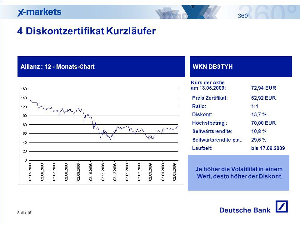 Seite 16 4 Diskontzertifikat Kurzläufer Allianz : 12 - Monats-ChartWKN DB3TYH Je höher die Volatilität in einem Wert, desto höher der Diskont Kurs der Aktie am 13.05.2009: 72,94 EUR Preis Zertifikat:62,92 EUR Ratio: 1:1 Diskont:13,7 % Höchstbetrag : 70,00 EUR Seitwärtsrendite:10,8 % Seitwärtsrendite p.a.:29,6 % Laufzeit:bis 17.09.2009