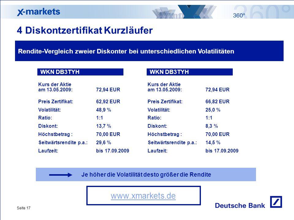 Seite 17 Rendite-Vergleich zweier Diskonter bei unterschiedlichen Volatilitäten Je höher die Volatilität desto größer die Rendite www.xmarkets.de 4 Diskontzertifikat Kurzläufer WKN DB3TYH Kurs der Aktie am 13.05.2009:72,94 EUR Preis Zertifikat:62,92 EUR Volatilität:48,9 % Ratio: 1:1 Diskont:13,7 % Höchstbetrag : 70,00 EUR Seitwärtsrendite p.a.:29,6 % Laufzeit:bis 17.09.2009 WKN DB3TYH Kurs der Aktie am 13.05.2009:72,94 EUR Preis Zertifikat:66,82 EUR Volatilität:25,0 % Ratio: 1:1 Diskont:8,3 % Höchstbetrag : 70,00 EUR Seitwärtsrendite p.a.:14,5 % Laufzeit:bis 17.09.2009
