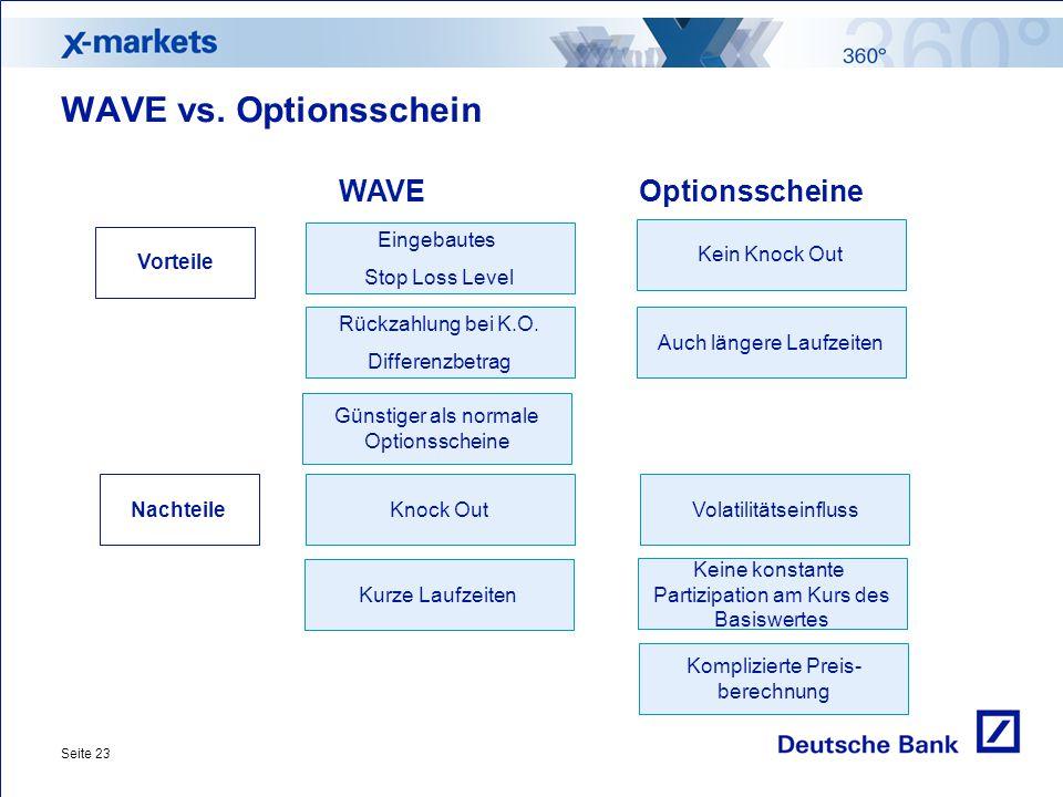Seite 23 WAVE vs. Optionsschein Günstiger als normale Optionsscheine Auch längere Laufzeiten Rückzahlung bei K.O. Differenzbetrag Knock OutVolatilität
