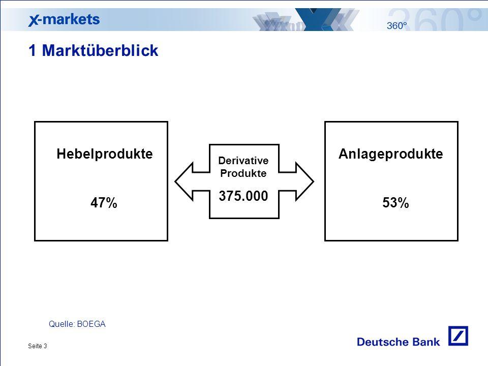 Seite 3 1 Marktüberblick Derivative Produkte 375.000 Quelle: BOEGA Hebelprodukte 47% Anlageprodukte 53%