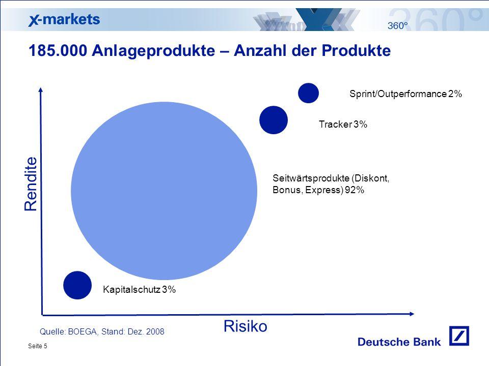 Seite 5 Risiko Rendite 185.000 Anlageprodukte – Anzahl der Produkte Quelle: BOEGA, Stand: Dez. 2008 Sprint/Outperformance 2% Tracker 3% Kapitalschutz