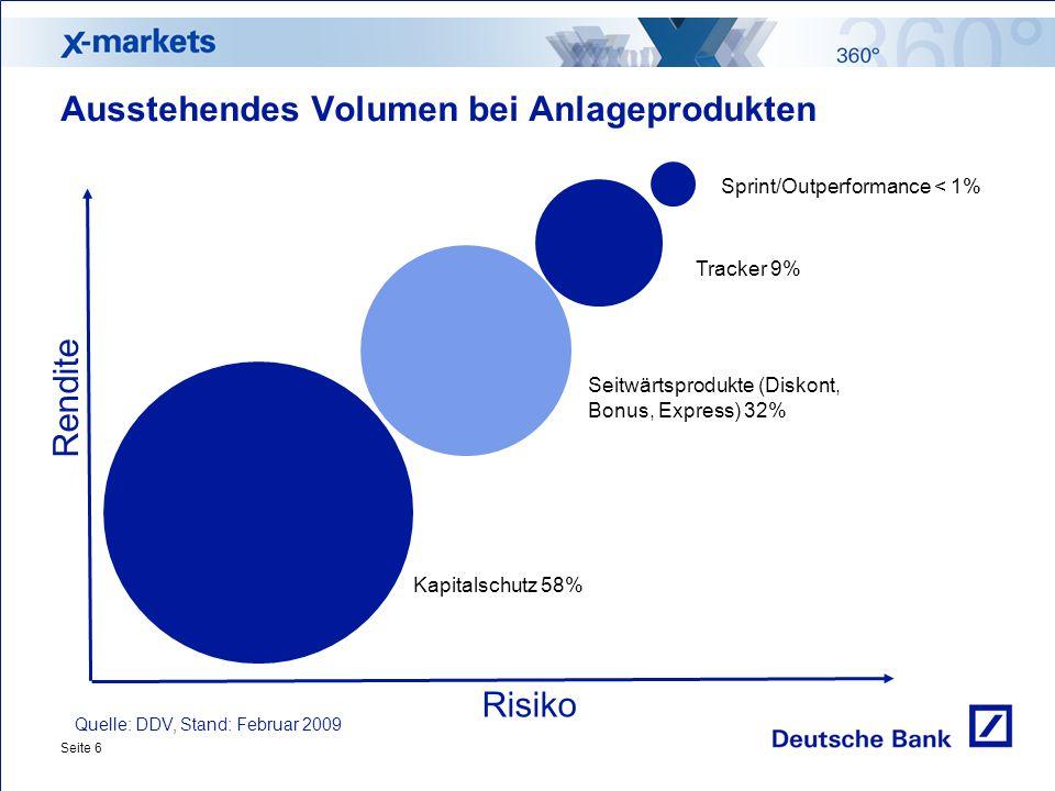 Seite 6 Risiko Rendite Ausstehendes Volumen bei Anlageprodukten Quelle: DDV, Stand: Februar 2009 Sprint/Outperformance < 1% Tracker 9% Kapitalschutz 58% Seitwärtsprodukte (Diskont, Bonus, Express) 32%