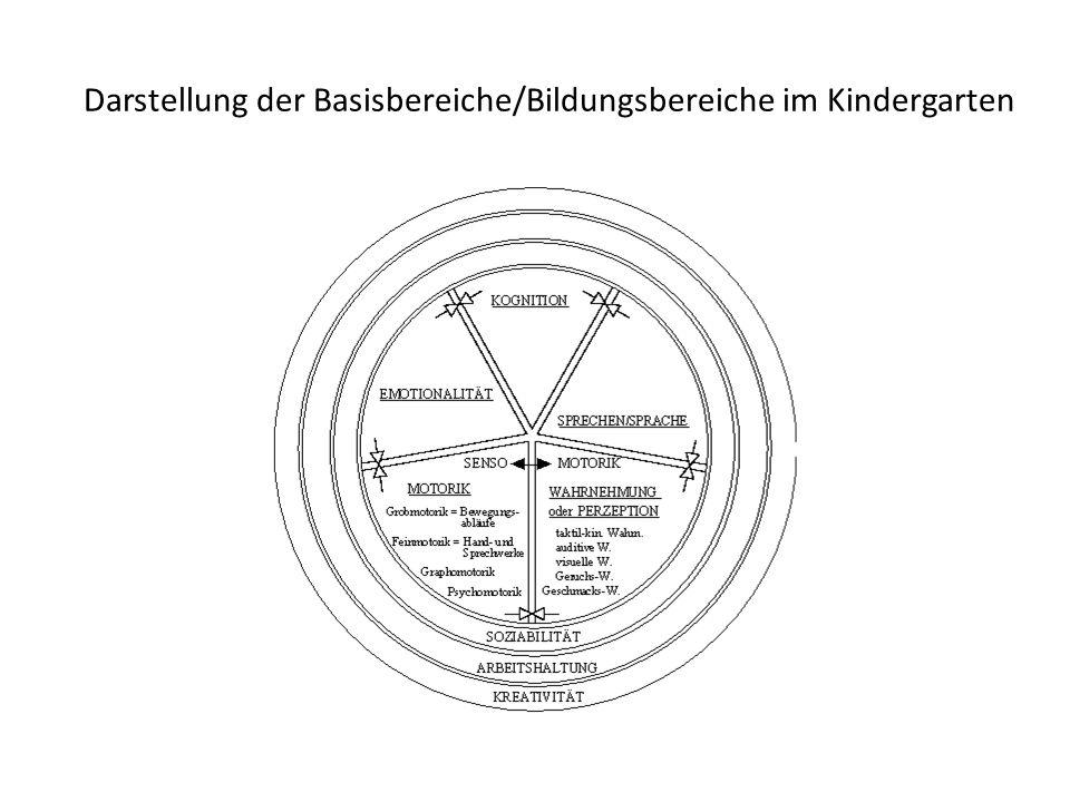 Darstellung der Basisbereiche/Bildungsbereiche im Kindergarten