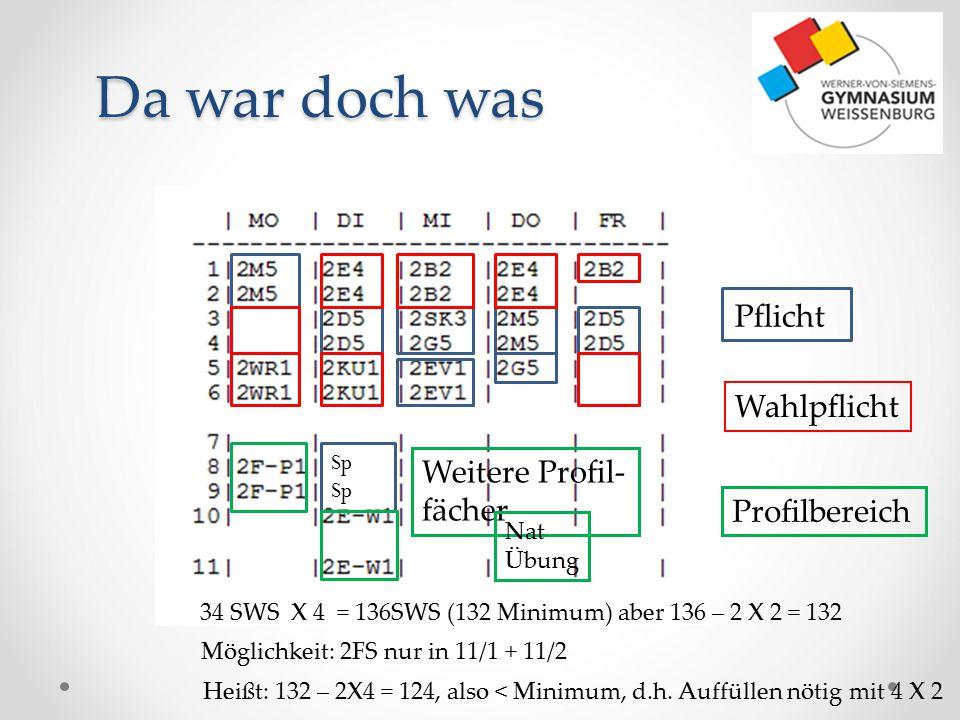 Da war doch was Sp Pflicht Wahlpflicht Profilbereich Weitere Profil- fächer 34 SWS X 4 = 136SWS (132 Minimum) aber 136 – 2 X 2 = 132 Möglichkeit: 2FS