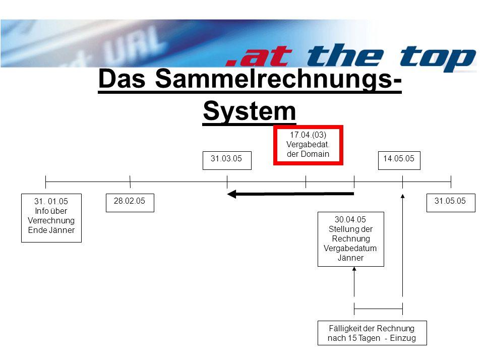 Das Sammelrechnungs- System 28.02.05 30.04.05 Stellung der Rechnung Vergabedatum Jänner 31.03.05 17.04.(03) Vergabedat.