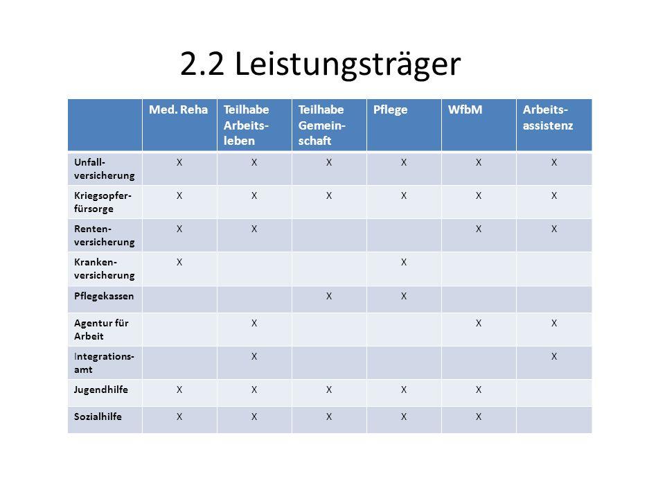 2.2 Leistungsträger Med.
