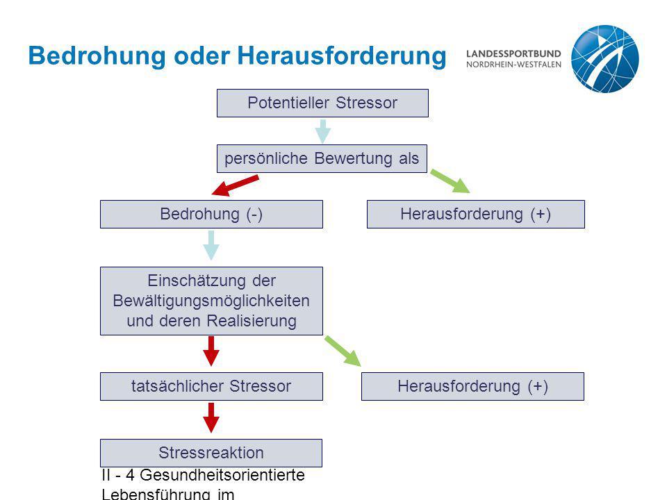 II - 4 Gesundheitsorientierte Lebensführung im Bewegungsangebot - Folie 12 Bedrohung oder Herausforderung Potentieller Stressor persönliche Bewertung als Bedrohung (-)Herausforderung (+) Einschätzung der Bewältigungsmöglichkeiten und deren Realisierung Stressreaktion tatsächlicher StressorHerausforderung (+)
