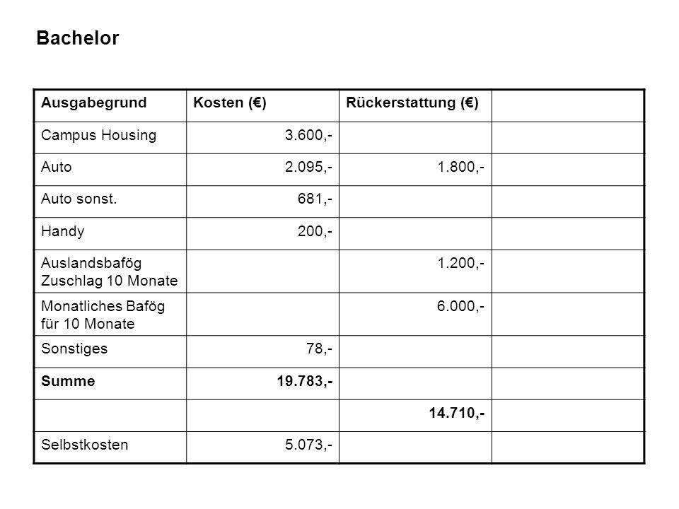 Bachelor AusgabegrundKosten (€)Rückerstattung (€) Campus Housing3.600,- Auto2.095,-1.800,- Auto sonst.681,- Handy200,- Auslandsbafög Zuschlag 10 Monat
