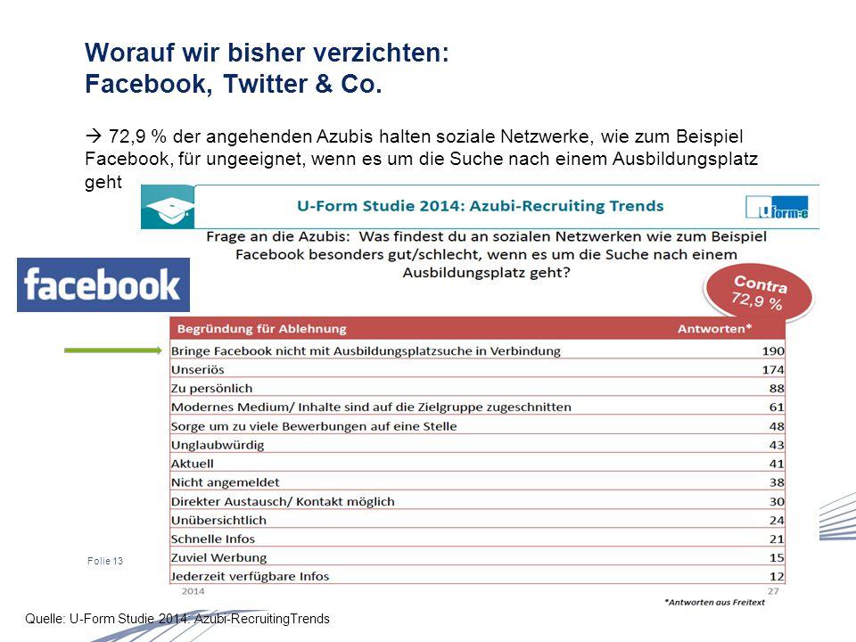Folie 13 Worauf wir bisher verzichten: Facebook, Twitter & Co.  72,9 % der angehenden Azubis halten soziale Netzwerke, wie zum Beispiel Facebook, für