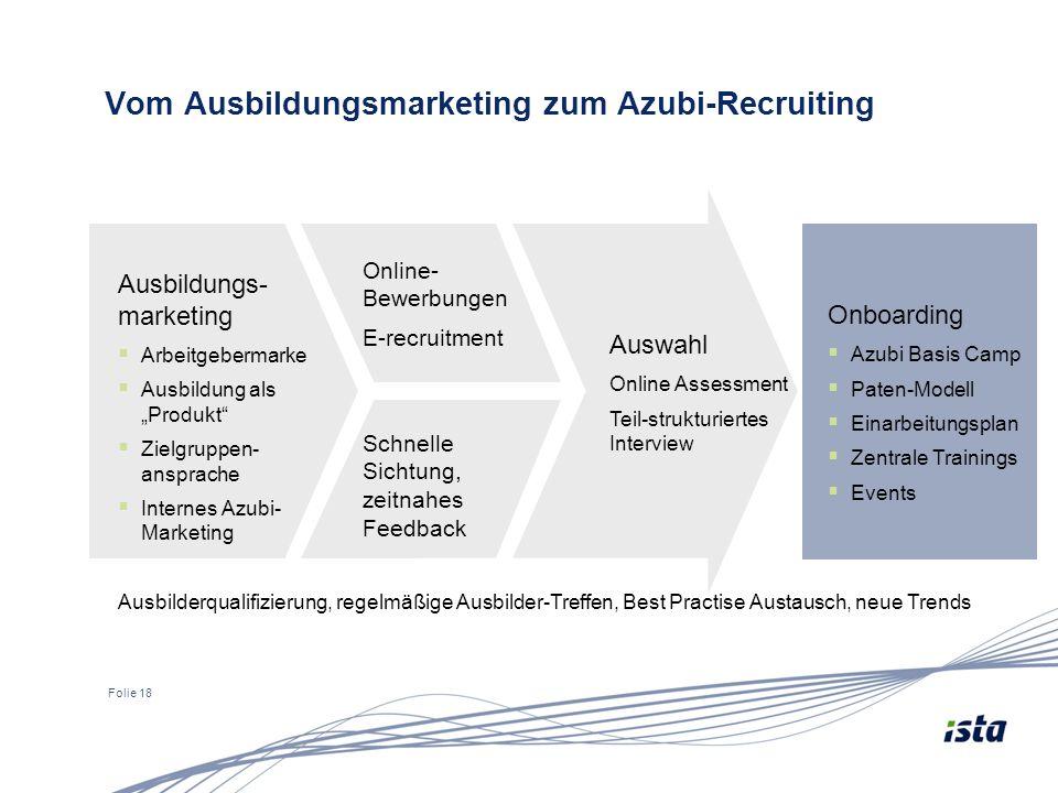 Folie 18 Vom Ausbildungsmarketing zum Azubi-Recruiting Online- Bewerbungen E-recruitment Schnelle Sichtung, zeitnahes Feedback Ausbildungs- marketing