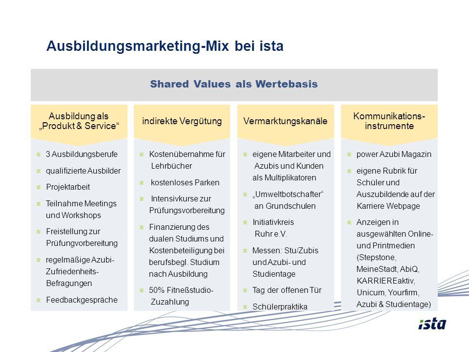 Ausbildungsmarketing-Mix bei ista Shared Values als Wertebasis 3 Ausbildungsberufe qualifizierte Ausbilder Projektarbeit Teilnahme Meetings und Worksh