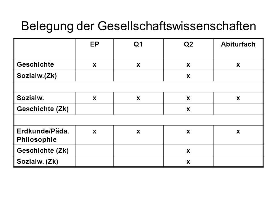 Belegung der Gesellschaftswissenschaften EPQ1Q2Abiturfach Geschichtexxxx Sozialw.(Zk)x Sozialw.xxxx Geschichte (Zk)x Erdkunde/Päda.