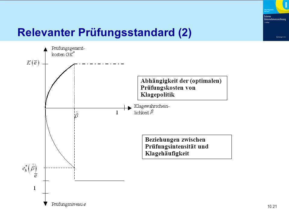 10.21 Abhängigkeit der (optimalen) Prüfungskosten von Klagepolitik Beziehungen zwischen Prüfungsintensität und Klagehäufigkeit Relevanter Prüfungsstandard (2)