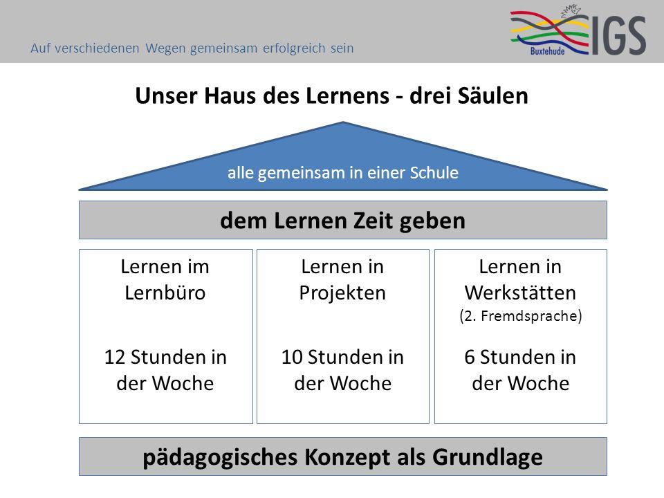 Unser Haus des Lernens - drei Säulen pädagogisches Konzept als Grundlage alle gemeinsam in einer Schule Lernen im Lernbüro 12 Stunden in der Woche Lernen in Projekten 10 Stunden in der Woche Lernen in Werkstätten (2.