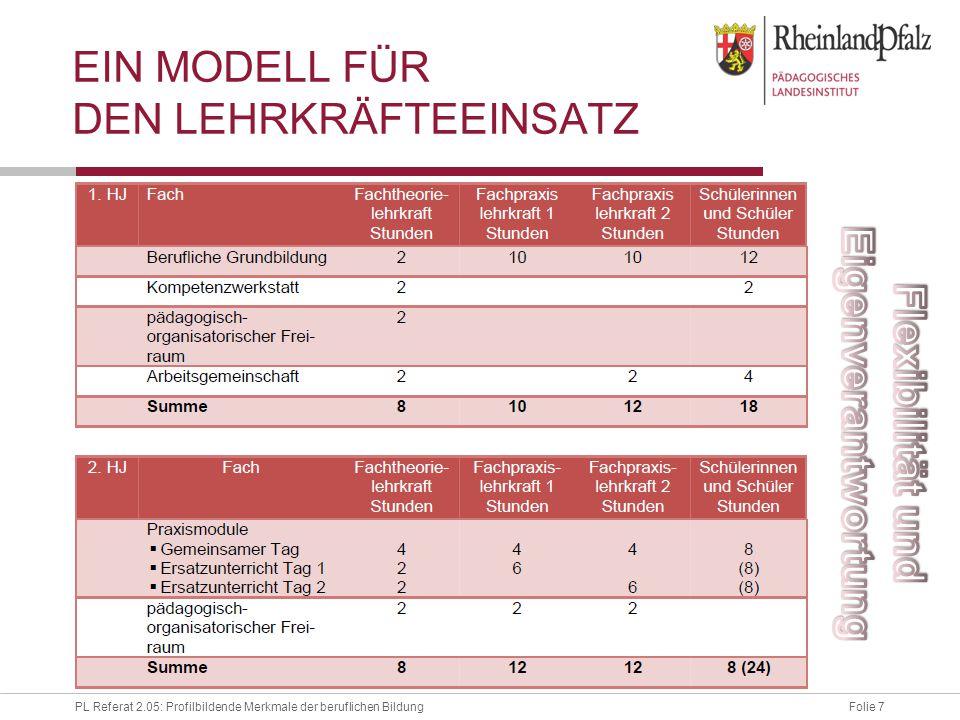 Folie 8PL Referat 2.05: Profilbildende Merkmale der beruflichen Bildung EIN MODELL FÜR DEN LEHRKRÄFTEEINSATZ