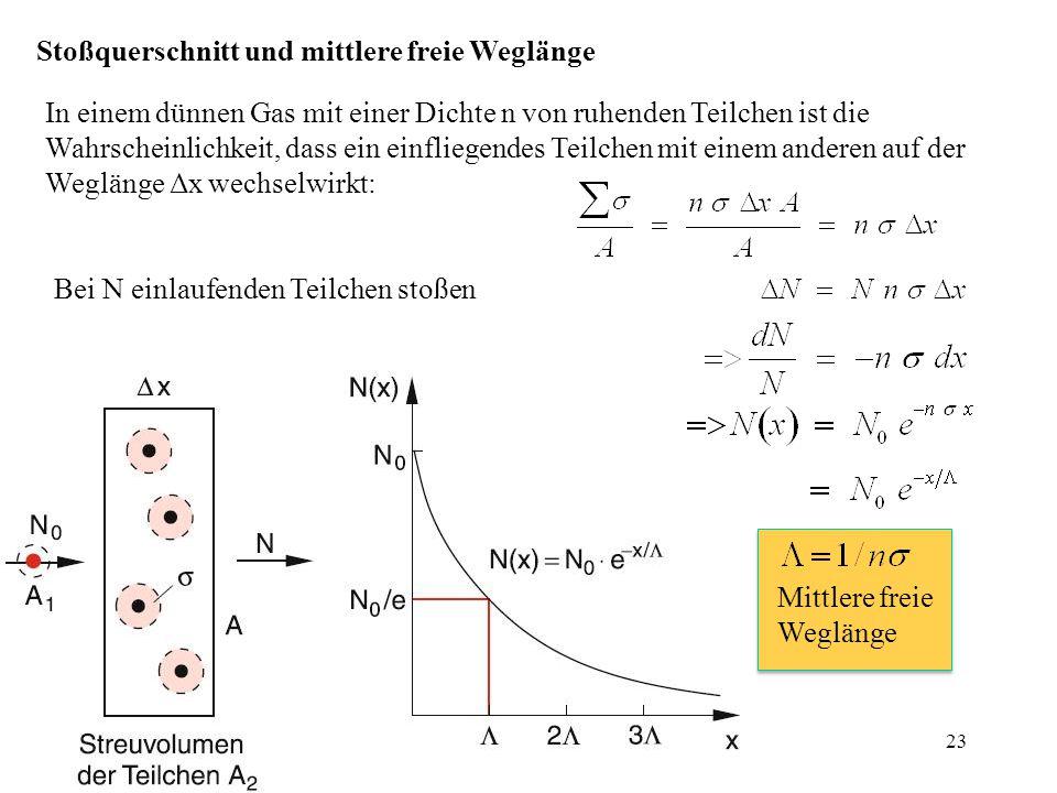 Stoßquerschnitt und mittlere freie Weglänge Bei N einlaufenden Teilchen stoßen In einem dünnen Gas mit einer Dichte n von ruhenden Teilchen ist die Wahrscheinlichkeit, dass ein einfliegendes Teilchen mit einem anderen auf der Weglänge Δx wechselwirkt: Mittlere freie Weglänge 23