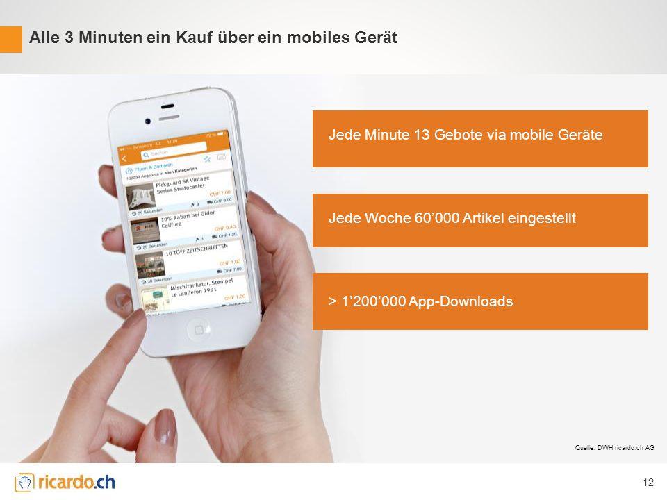 Alle 3 Minuten ein Kauf über ein mobiles Gerät | 12 12 Jede Minute 13 Gebote via mobile Geräte Jede Woche 60'000 Artikel eingestellt > 1'200'000 App-Downloads Quelle: DWH ricardo.ch AG