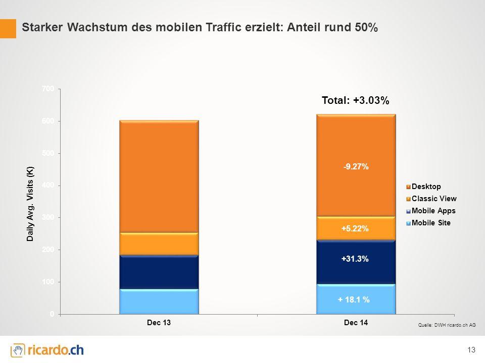 13 Total: +3.03% Starker Wachstum des mobilen Traffic erzielt: Anteil rund 50% Quelle: DWH ricardo.ch AG