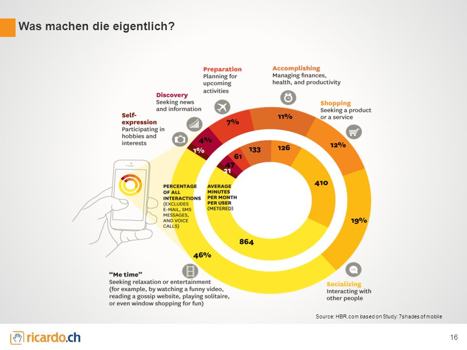 Was machen die eigentlich 16 Source: HBR.com based on Study: 7shades of mobile