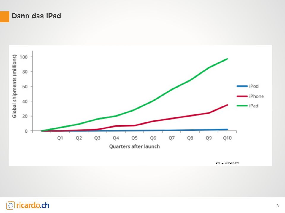 Dann das iPad 5 Source: Will Critchlow