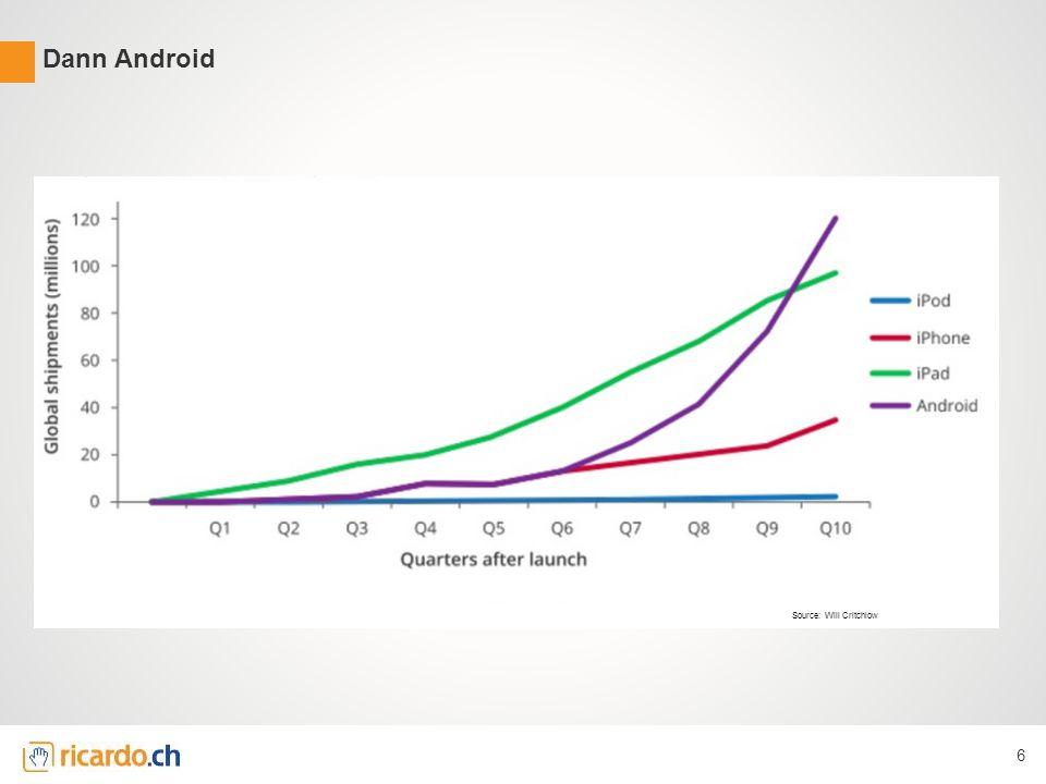 AGENDA Intro ricardo.ch Welche Bedeutung haben mobile Geräte im eCommerce & SEO Touch Points mobile SEO.