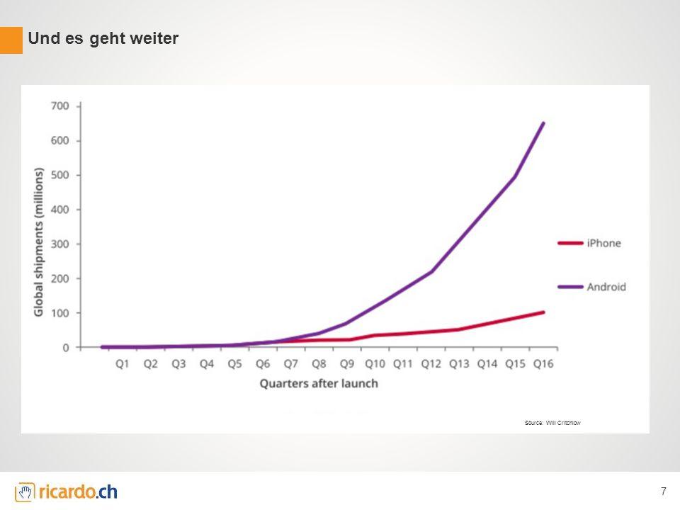 Anzahl User Desktop vs. Anzahl User Mobile 8