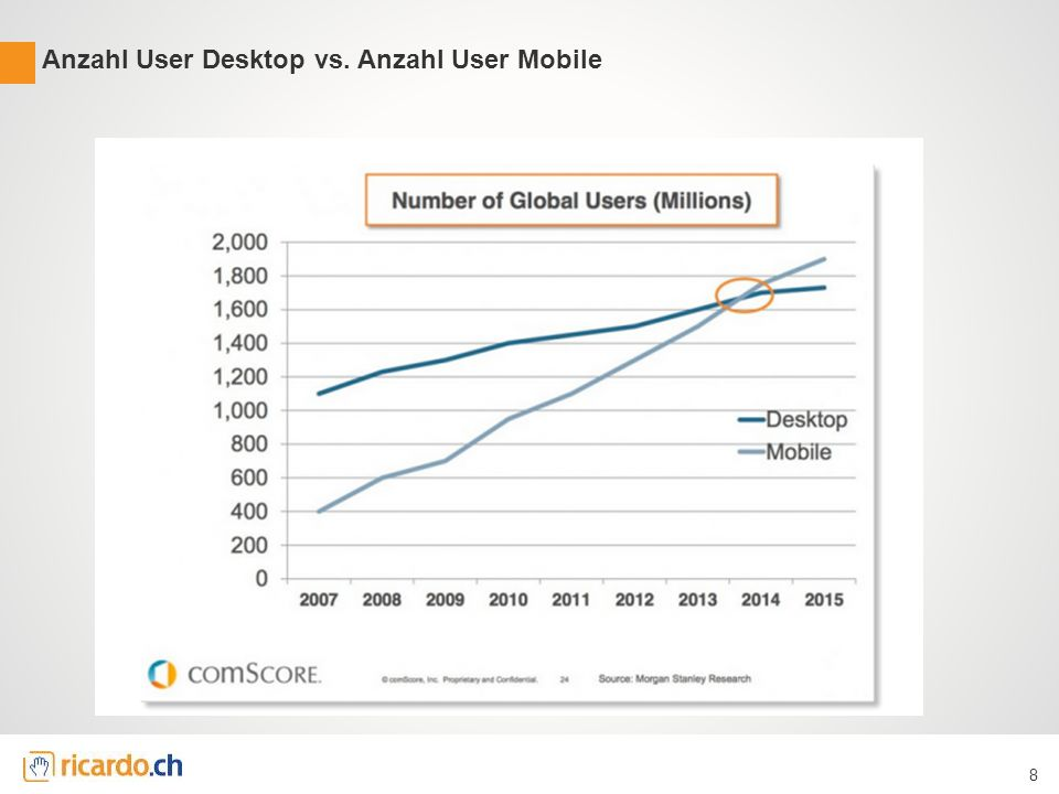 Anzahl User Desktop vs. Anzahl User Mobile 8