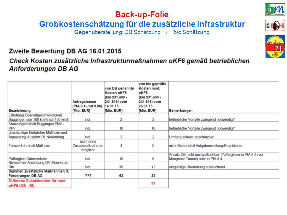Back-up-Folie Grobkostenschätzung für die zusätzliche Infrastruktur Gegenüberstellung: DB Schätzung./.
