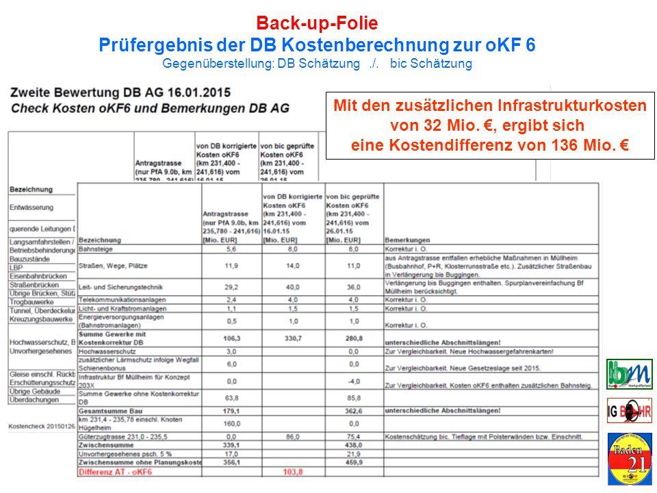 Back-up-Folie Prüfergebnis der DB Kostenberechnung zur oKF 6 Gegenüberstellung: DB Schätzung./.