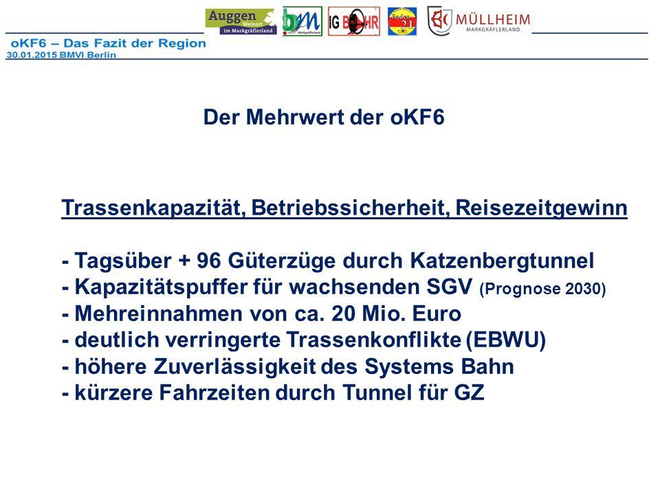 Der Mehrwert der oKF6 Trassenkapazität, Betriebssicherheit, Reisezeitgewinn - Tagsüber + 96 Güterzüge durch Katzenbergtunnel - Kapazitätspuffer für wachsenden SGV (Prognose 2030) - Mehreinnahmen von ca.