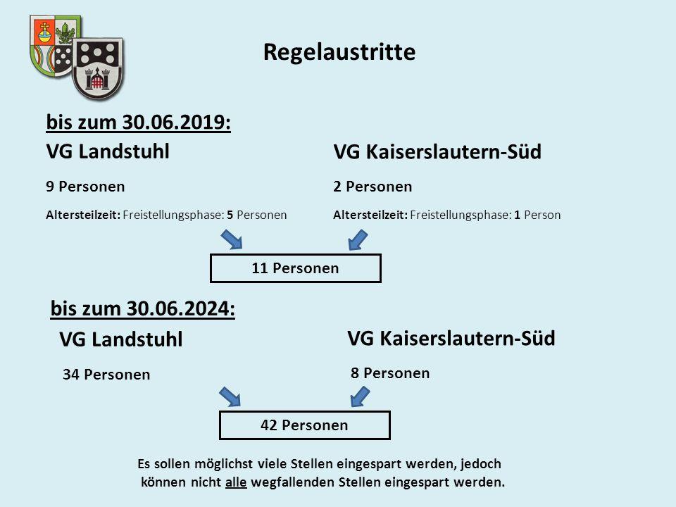 Regelaustritte VG Landstuhl 9 Personen Altersteilzeit: Freistellungsphase: 5 Personen VG Kaiserslautern-Süd 2 Personen Altersteilzeit: Freistellungsphase: 1 Person Es sollen möglichst viele Stellen eingespart werden, jedoch können nicht alle wegfallenden Stellen eingespart werden.