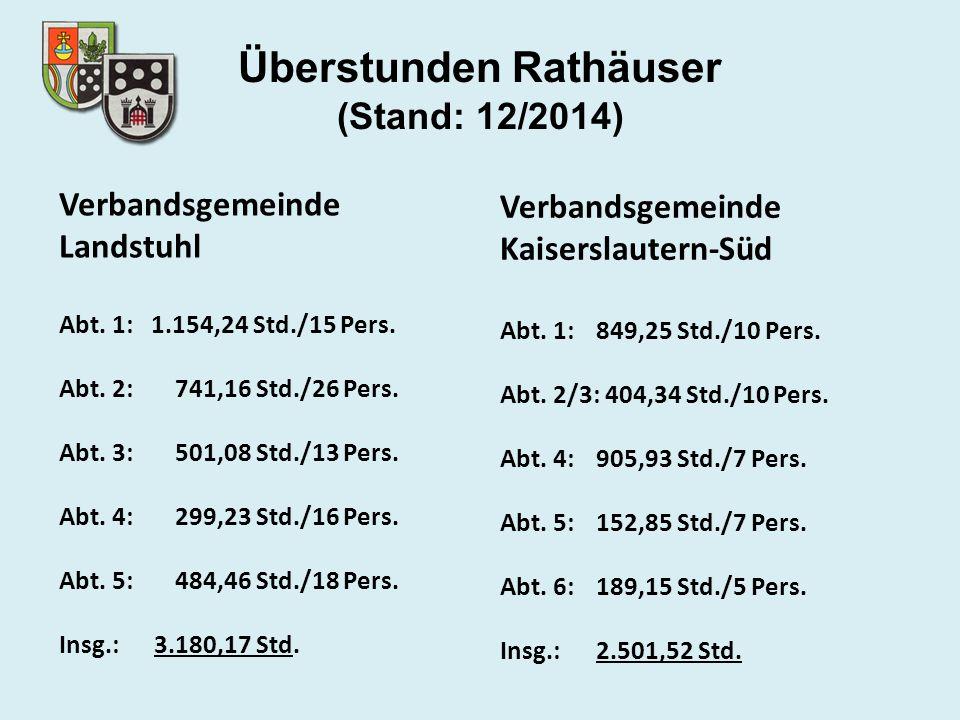Überstunden Rathäuser (Stand: 12/2014) Verbandsgemeinde Landstuhl Abt. 1: 1.154,24 Std./15 Pers. Abt. 2: 741,16 Std./26 Pers. Abt. 3: 501,08 Std./13 P